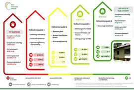 BAFA-Föderung für Sanierungsplan