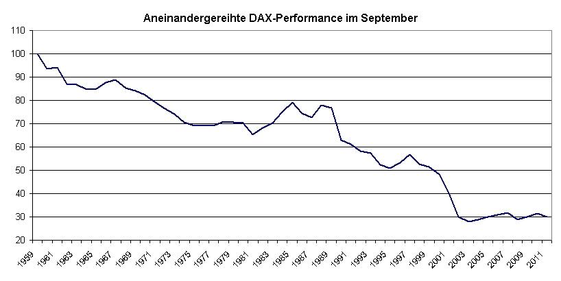 Langeweile im September? - Alexander Coels - boerse.de