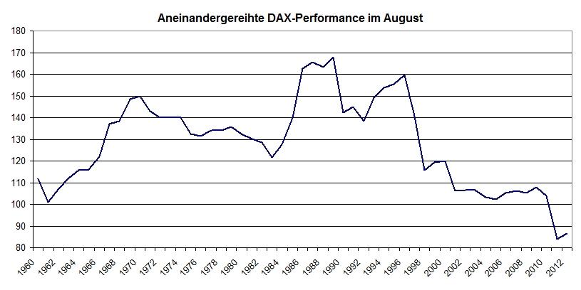 Aufpassen im August - Alexander Coels - boerse.de