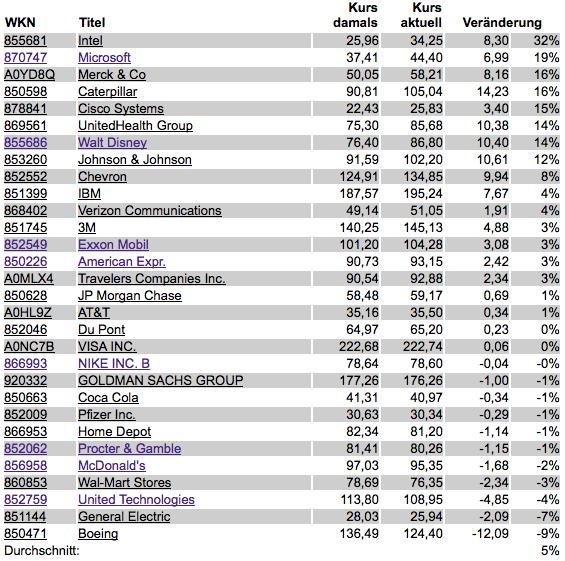 Dow Jones Aktien Aktuelle Trends Und Gewinne Boersede