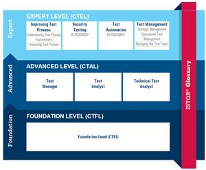 ISTQB Certified Tester Ausbildungsstufen
